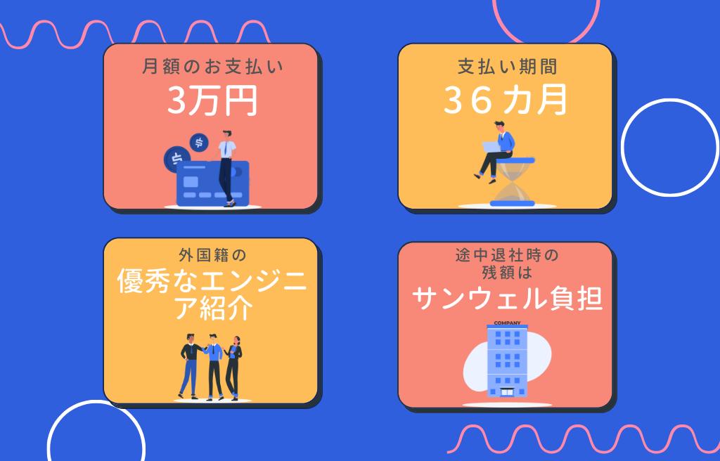 【月額3万円】分割払い型エンジニア人材紹介サービス
